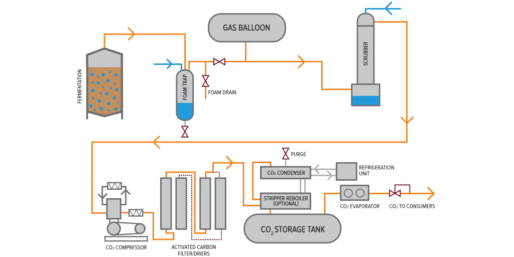 Looking Closer at CO2 Recovery at Your Brewery - First Key