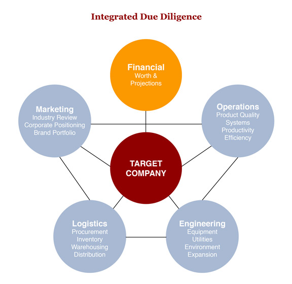 First Key - Financial Services - Integrated Due Diligence